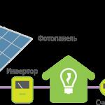 Як розрахувати рентабельність сонячної електростанції