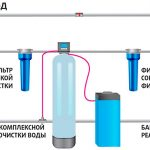 Фильтры для воды, необходимые в частном доме